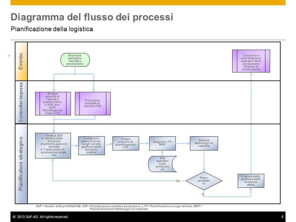 ©2013 SAP AG. All rights reserved.5 Diagramma del flusso dei processi Pianificazione della logistica Controller impresa Pianificatore strategico Event
