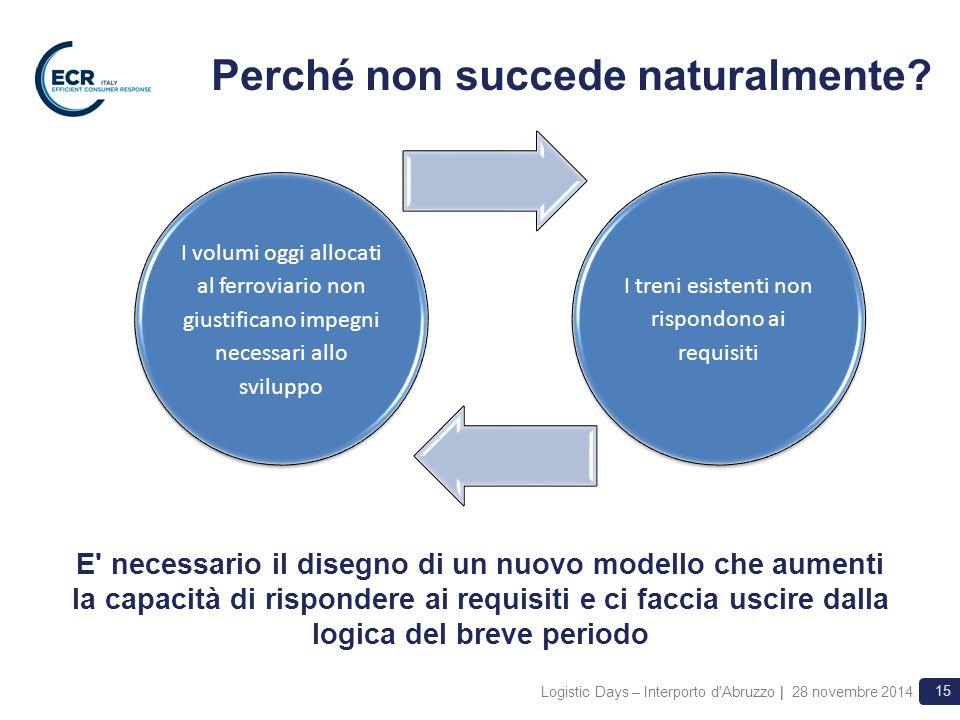 Logistic Days – Interporto d Abruzzo | 28 novembre 2014 15 E necessario il disegno di un nuovo modello che aumenti la capacità di rispondere ai requisiti e ci faccia uscire dalla logica del breve periodo Perché non succede naturalmente.