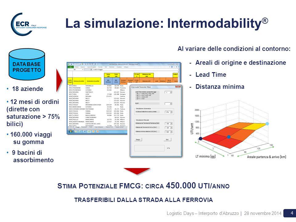 Logistic Days – Interporto d'Abruzzo | 28 novembre 2014 4 La simulazione: Intermodability ® DATA BASE PROGETTO 18 aziende 12 mesi di ordini (dirette c