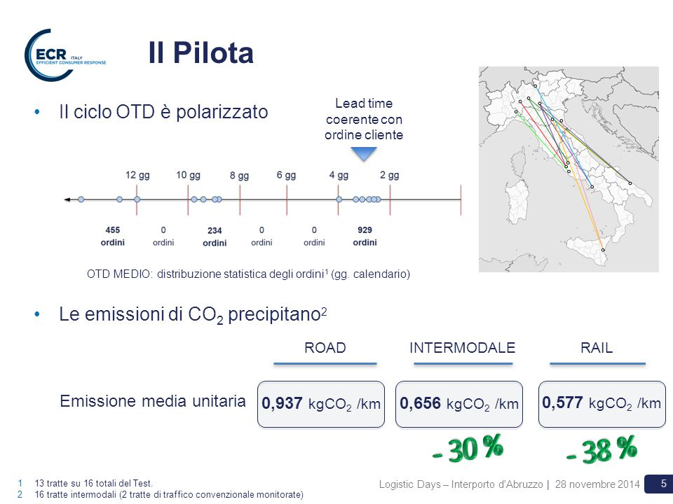 Logistic Days – Interporto d'Abruzzo | 28 novembre 2014 5 Il Pilota Il ciclo OTD è polarizzato 113 tratte su 16 totali del Test. 216 tratte intermodal