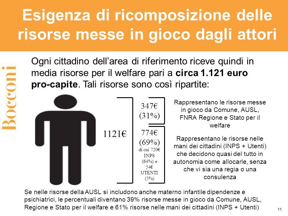 Esigenza di ricomposizione delle risorse messe in gioco dagli attori 11 Ogni cittadino dell'area di riferimento riceve quindi in media risorse per il welfare pari a circa 1.121 euro pro-capite.