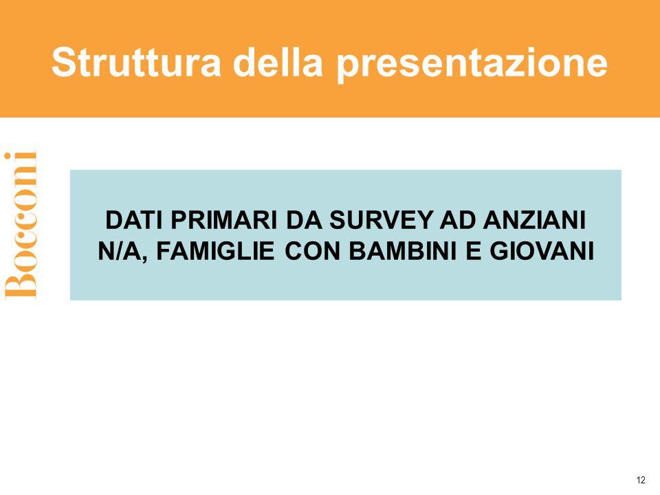 Struttura della presentazione 12 DATI PRIMARI DA SURVEY AD ANZIANI N/A, FAMIGLIE CON BAMBINI E GIOVANI
