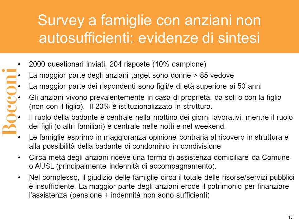 Survey a famiglie con anziani non autosufficienti: evidenze di sintesi 2000 questionari inviati, 204 risposte (10% campione) La maggior parte degli an