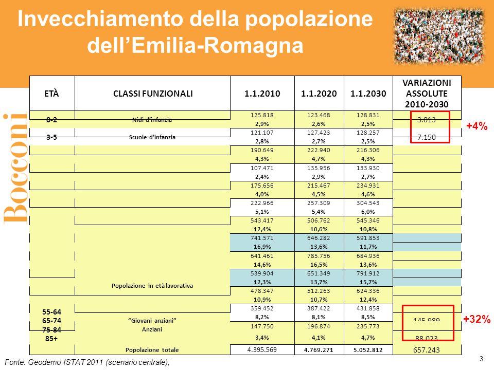 3 Invecchiamento della popolazione dell'Emilia-Romagna Fonte: Geodemo ISTAT 2011 (scenario centrale); +4% +32%
