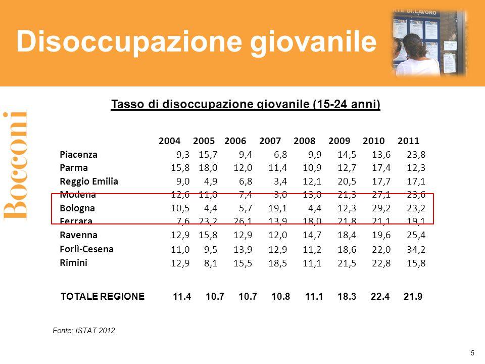 Disoccupazione giovanile 5 20042005200620072008200920102011 Piacenza 9,315,79,46,89,914,513,623,8 Parma 15,818,012,011,410,912,717,412,3 Reggio Emilia