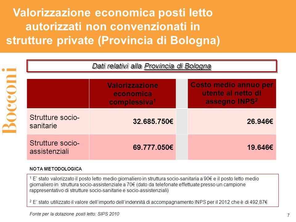 Valorizzazione economica posti letto autorizzati non convenzionati in strutture private (Provincia di Bologna) Valorizzazione economica complessiva 1