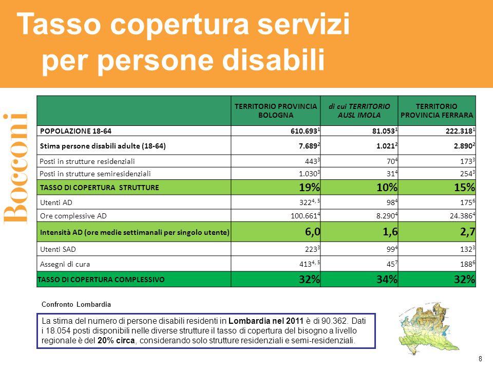 TERRITORIO PROVINCIA BOLOGNA di cui TERRITORIO AUSL IMOLA TERRITORIO PROVINCIA FERRARA POPOLAZIONE 18-64610.693 1 81.053 1 222.318 1 Stima persone disabili adulte (18-64)7.689 2 1.021 2 2.890 2 Posti in strutture residenziali443 3 70 4 173 3 Posti in strutture semiresidenziali 1.030 3 31 4 254 3 TASSO DI COPERTURA STRUTTURE 19%10%15% Utenti AD322 4, 5 98 4 175 6 Ore complessive AD 100.661 4 8.290 4 24.386 4 Intensità AD (ore medie settimanali per singolo utente) 6,01,62,7 Utenti SAD223 3 99 4 132 3 Assegni di cura413 4, 5 45 7 188 6 TASSO DI COPERTURA COMPLESSIVO 32%34%32% Tasso copertura servizi per persone disabili 8 La stima del numero di persone disabili residenti in Lombardia nel 2011 è di 90.362.