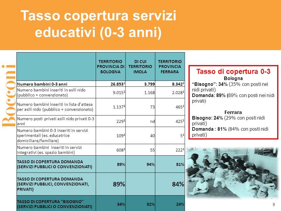 Tasso copertura servizi educativi (0-3 anni) Tasso di copertura 0-3 Bologna Bisogno : 34% (35% con posti nei nidi privati) Domanda: 89% (89% con posti nei nidi privati) Ferrara Bisogno: 24% (29% con posti nidi privati) Domanda : 81% ( 84% con posti nidi privati) 9 TERRITORIO PROVINCIA DI BOLOGNA DI CUI TERRITORIO IMOLA TERRITORIO PROVINCIA FERRARA Numero bambini 0-3 anni26.853 1 3.7998.342 2 Numero bambini inseriti in asili nido (pubblico + convenzionato) 9.015 1 1.1682.028 1 Numero bambini inseriti in lista d attesa per asili nido (pubblico + convenzionato) 1.137 1 73465 1 Numero posti privati asili nido privati 0-3 anni 229 1 nd425 1 Numero bambini 0-3 inseriti in servizi sperimentali (es.