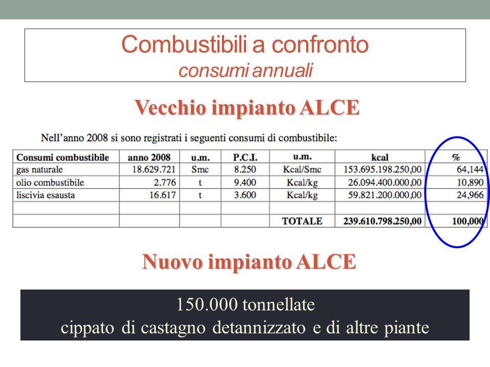 Combustibili a confronto consumi annuali 150.000 tonnellate cippato di castagno detannizzato e di altre piante Vecchio impianto ALCE Nuovo impianto AL