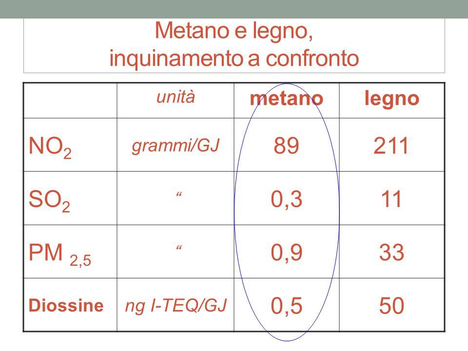 Metano e legno, inquinamento a confronto unità metanolegno NO 2 grammi/GJ 89211 SO 2 0,311 PM 2,5 0,933 Diossineng I-TEQ/GJ 0,550