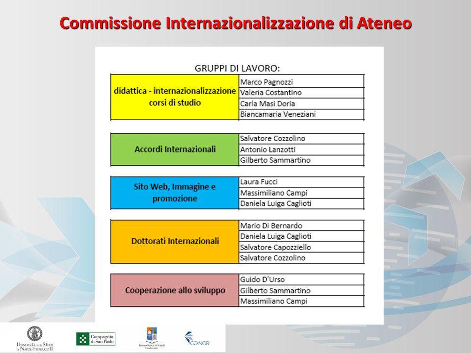Commissione Internazionalizzazione di Ateneo