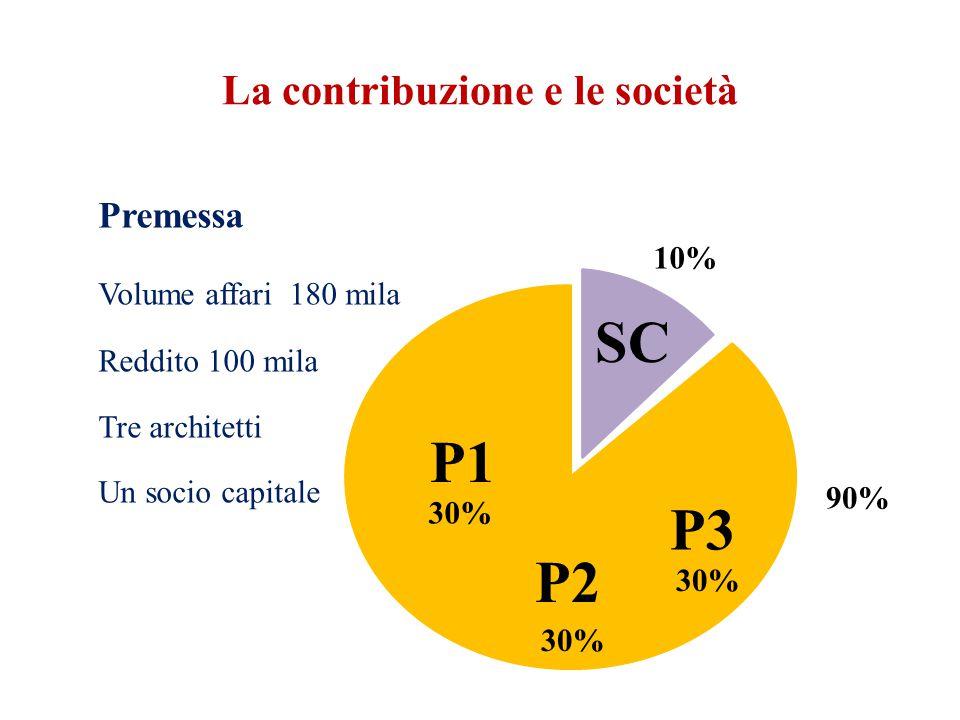 La contribuzione e le società Premessa Volume affari 180 mila Reddito 100 mila Tre architetti Un socio capitale 10% 90% 30% P1 P2 P3 SC