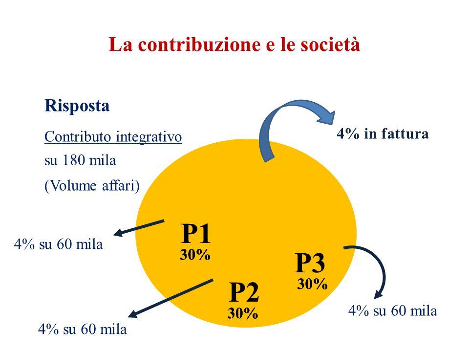 La contribuzione e le società Risposta Contributo integrativo su 180 mila (Volume affari) 4% in fattura 30% 4% su 60 mila 30% P1 P2 P3