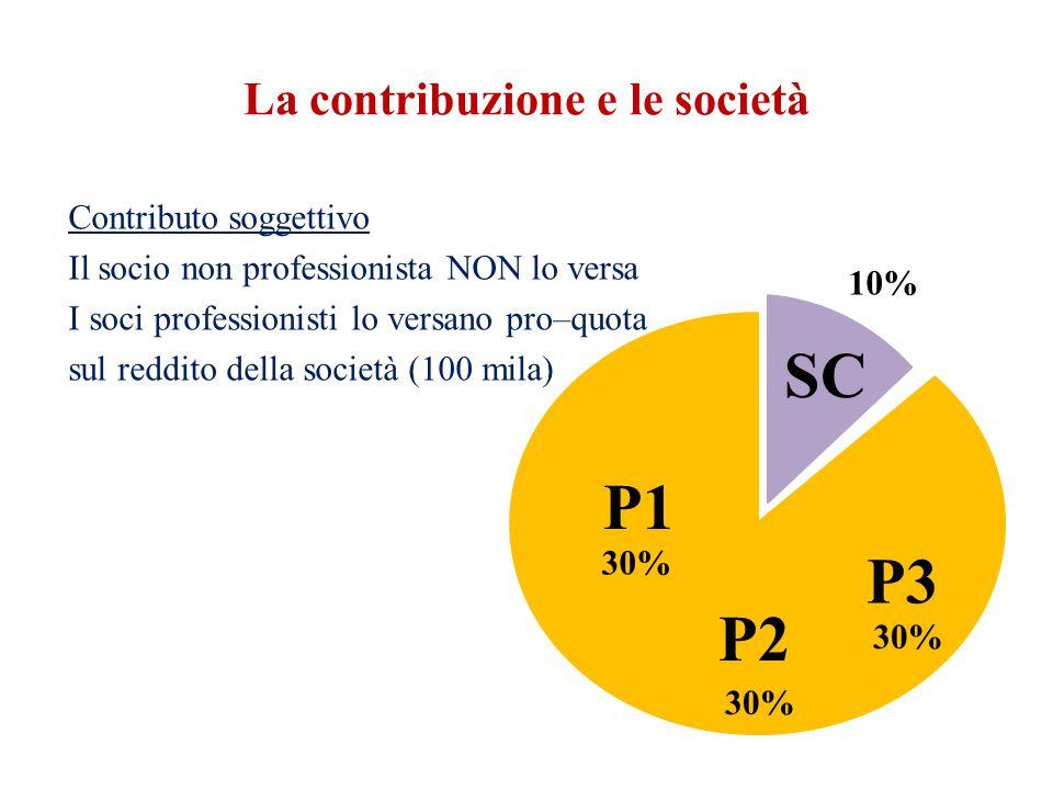 La contribuzione e le società Contributo soggettivo Il socio non professionista NON lo versa I soci professionisti lo versano pro–quota sul reddito della società (100 mila) 10% 30% P1 P2 P3 SC