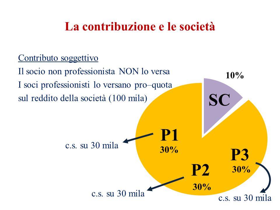 La contribuzione e le società Contributo soggettivo Il socio non professionista NON lo versa I soci professionisti lo versano pro–quota sul reddito della società (100 mila) 10% c.s.