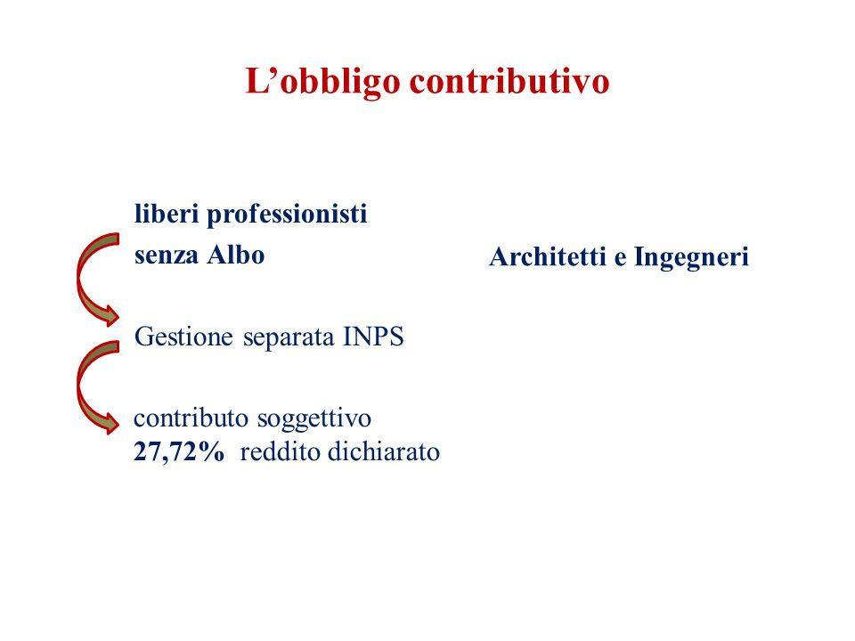 L'obbligo contributivo liberi professionisti senza Albo Gestione separata INPS contributo soggettivo 27,72% reddito dichiarato Architetti e Ingegneri
