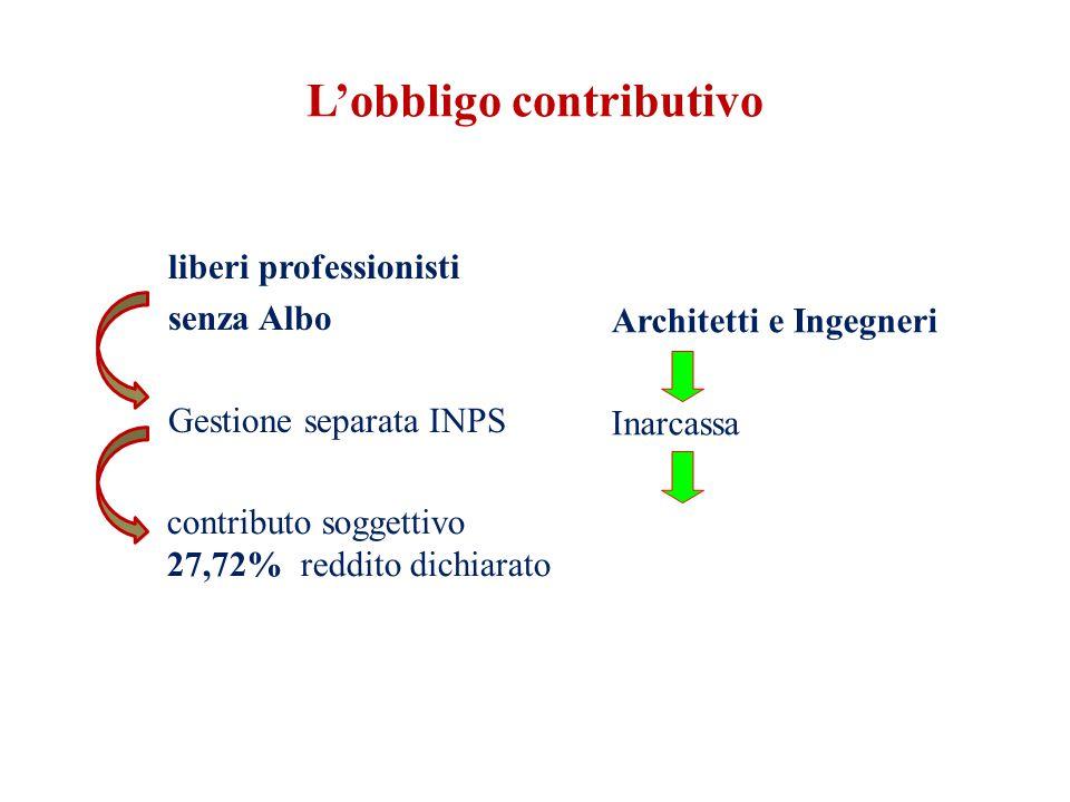 L'obbligo contributivo liberi professionisti senza Albo Gestione separata INPS contributo soggettivo 27,72% reddito dichiarato Architetti e Ingegneri Inarcassa