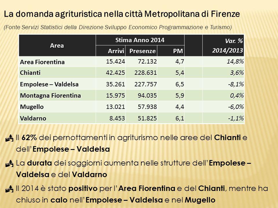 La domanda agrituristica nella città Metropolitana di Firenze (Fonte Servizi Statistici della Direzione Sviluppo Economico Programmazione e Turismo) Area Stima Anno 2014 Var.