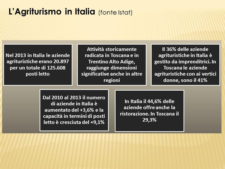 Nel 2013 in Italia le aziende agrituristiche erano 20.897 per un totale di 125.608 posti letto Attività storicamente radicata in Toscana e in Trentino Alto Adige, raggiunge dimensioni significative anche in altre regioni Il 36% delle aziende agrituristiche in Italia è gestito da imprenditrici.