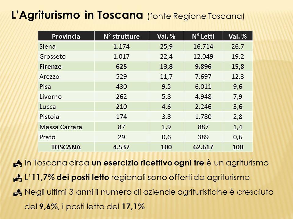 Modelli di sviluppo regionali …  Siena, Firenze, Arezzo e Pisa rappresentano un modello di agriturismo «diffuso», per una domanda straniera e con forti connessioni al turismo d'arte e cultura  Grosseto offre un modello con legami trasversali al turismo ambientale, balneare, termale, montano e d'arte  Nelle rimanenti province l'offerta agrituristica è meno sviluppata, meno dinamica ed omogenea, anche a causa di una superficie agricola e forestale meno estesa L'Agriturismo in Toscana