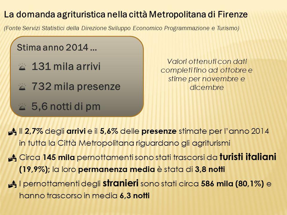  Il 2,7% degli arrivi e il 5,6% delle presenze stimate per l'anno 2014 in tutta la Città Metropolitana riguardano gli agriturismi  Circa 145 mila pernottamenti sono stati trascorsi da turisti italiani (19,9%); la loro permanenza media è stata di 3,8 notti  I pernottamenti degli stranieri sono stati circa 586 mila (80,1%) e hanno trascorso in media 6,3 notti Stima anno 2014 …  131 mila arrivi  732 mila presenze  5,6 notti di pm La domanda agrituristica nella città Metropolitana di Firenze (Fonte Servizi Statistici della Direzione Sviluppo Economico Programmazione e Turismo) Valori ottenuti con dati completi fino ad ottobre e stime per novembre e dicembre