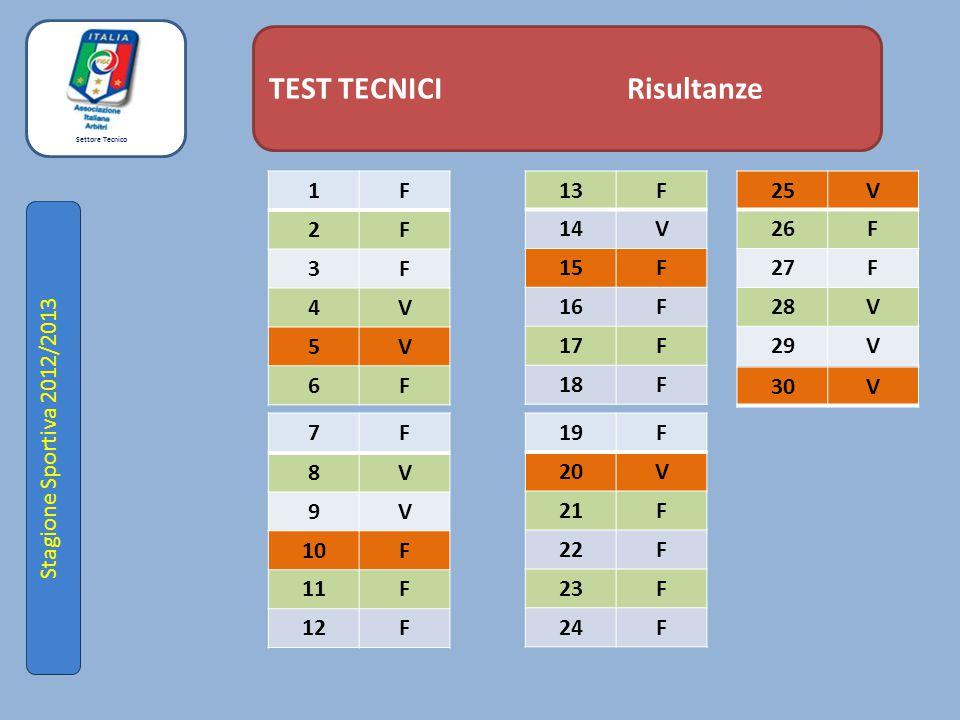 Settore Tecnico Stagione Sportiva 2012/2013 TEST TECNICI Risultanze 1F 2F 3F 4V 5V 6F 13F 14V 15F 16F 17F 18F 7F 8V 9V 10F 11F 12F 19F 20V 21F 22F 23F