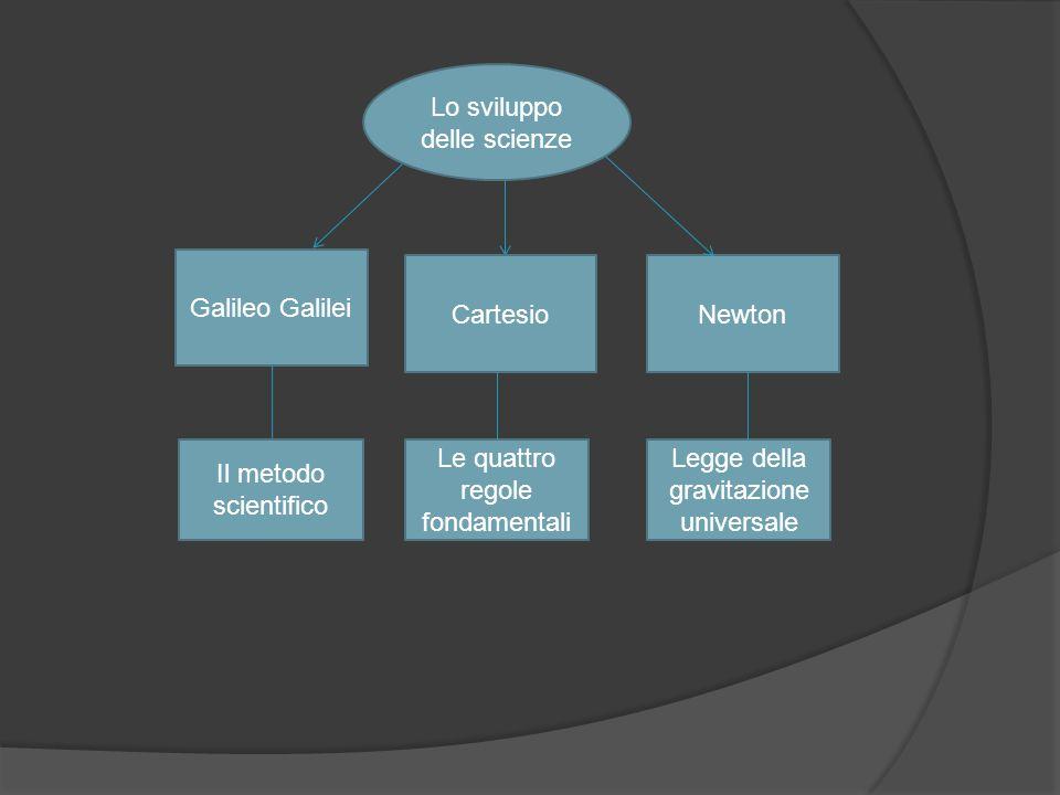 Lo sviluppo delle scienze Galileo Galilei CartesioNewton Il metodo scientifico Le quattro regole fondamentali Legge della gravitazione universale