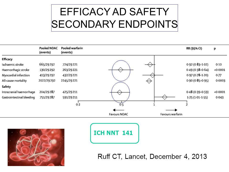 EFFICACY AD SAFETY SECONDARY ENDPOINTS ICH NNT 141 Ruff CT, Lancet, December 4, 2013