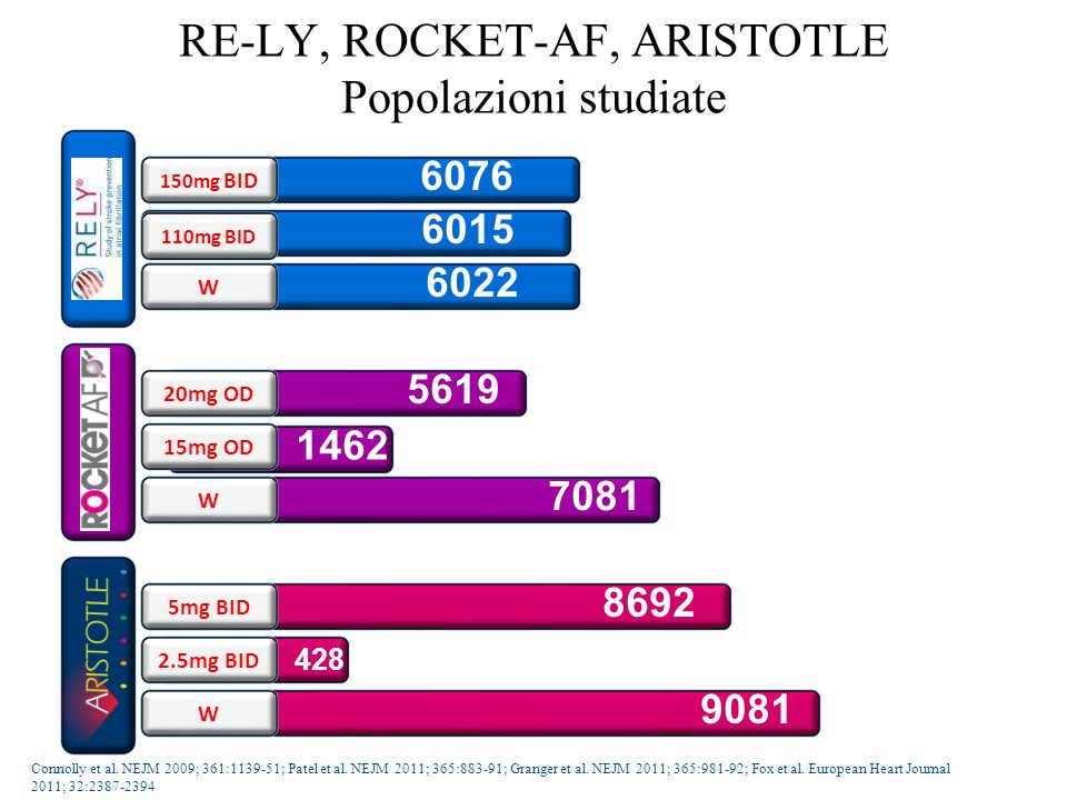 RE-LY, ROCKET-AF, ARISTOTLE Popolazioni studiate 6015 110mg BID 6076 150mg BID 6022 W 1462 15mg OD 5619 20mg OD 7081 W 428 2.5mg BID 8692 5mg BID 9081 W Connolly et al.