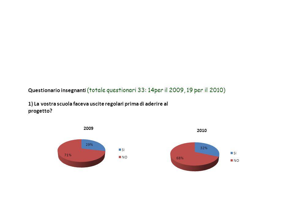 Questionario insegnanti (totale questionari 33: 14per il 2009, 19 per il 2010) 1) La vostra scuola faceva uscite regolari prima di aderire al progetto