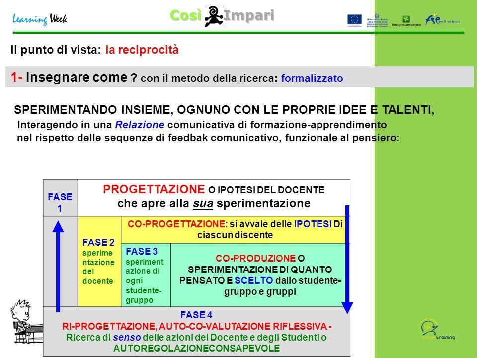 Così Impari Brescia 1 Ottobre 2011 Loredana Mercadante Il punto di vista: la reciprocità FASE 1 PROGETTAZIONE O IPOTESI DEL DOCENTE che apre alla sua