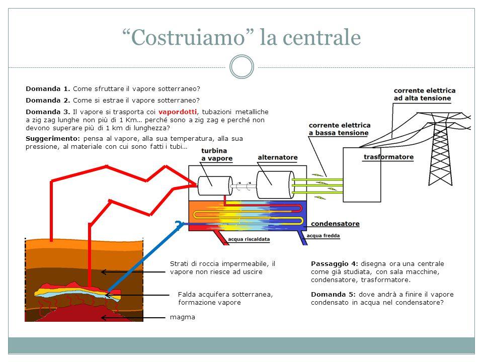 """""""Costruiamo"""" la centrale magma Falda acquifera sotterranea, formazione vapore Strati di roccia impermeabile, il vapore non riesce ad uscire Domanda 1."""