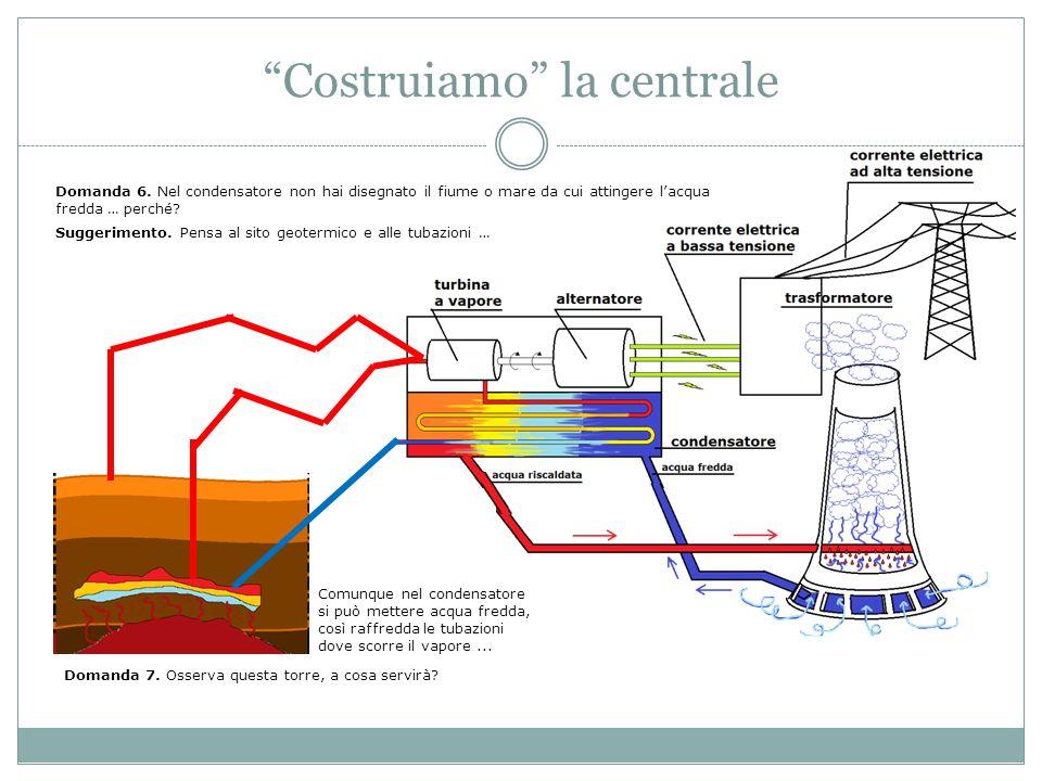 """""""Costruiamo"""" la centrale Domanda 6. Nel condensatore non hai disegnato il fiume o mare da cui attingere l'acqua fredda … perché? Suggerimento. Pensa a"""