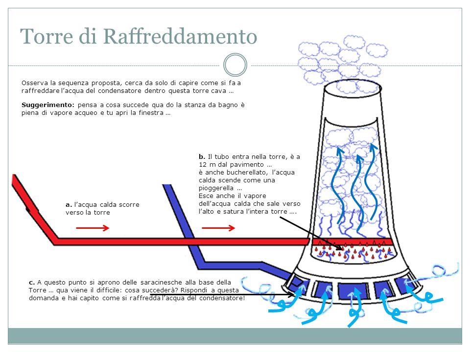 Torre di Raffreddamento Osserva la sequenza proposta, cerca da solo di capire come si fa a raffreddare l'acqua del condensatore dentro questa torre ca