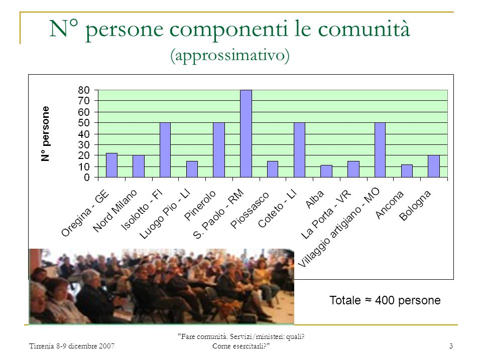 Tirrenia 8-9 dicembre 2007 Fare comunità. Servizi/ministeri: quali.