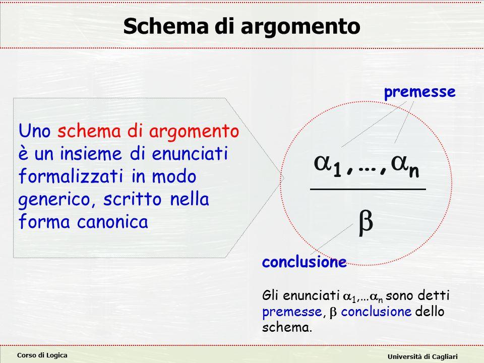 Corso di Logica Università di Cagliari Schema di argomento Uno schema di argomento è un insieme di enunciati formalizzati in modo generico, scritto nella forma canonica  1,…,  n  Gli enunciati  1,…  n sono detti premesse,  conclusione dello schema.