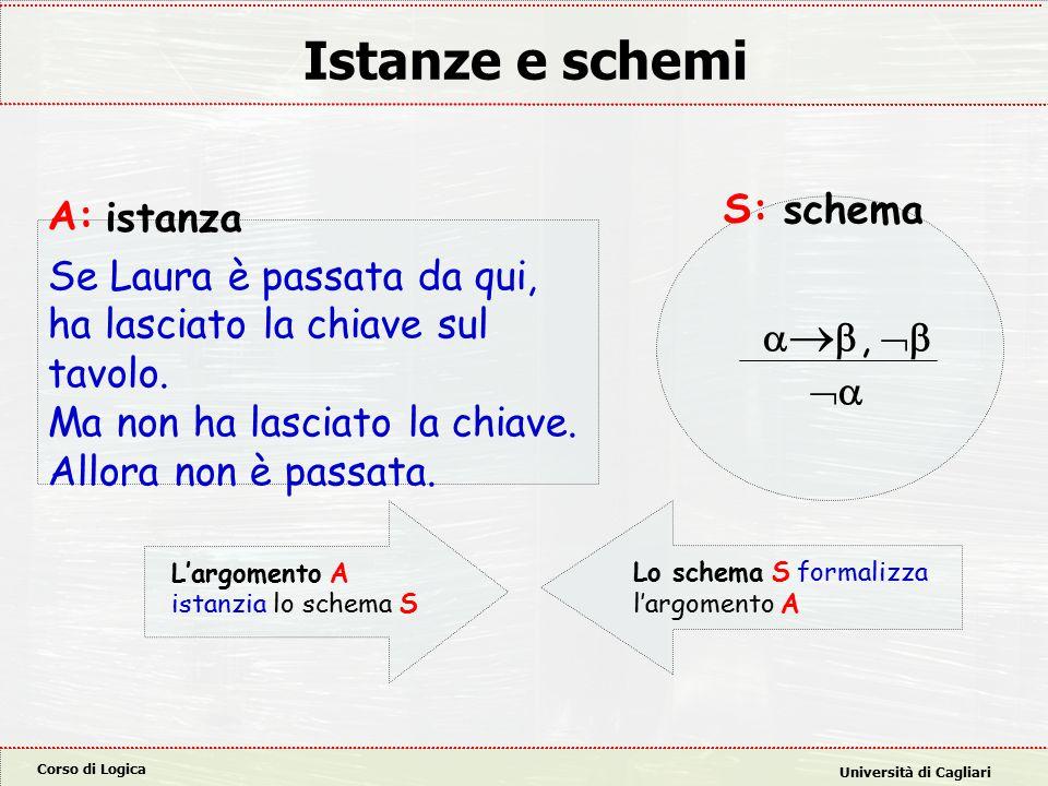 Corso di Logica Università di Cagliari Istanze e schemi A: Se Laura è passata da qui, ha lasciato la chiave sul tavolo.