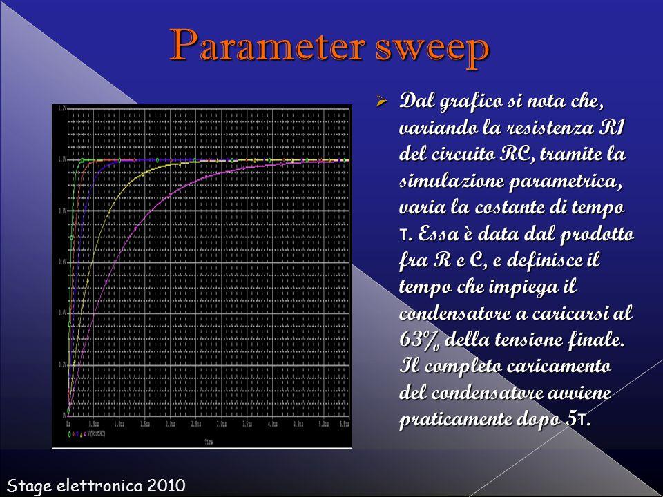  Dal grafico si nota che, variando la resistenza R1 del circuito RC, tramite la simulazione parametrica, varia la costante di tempo τ.