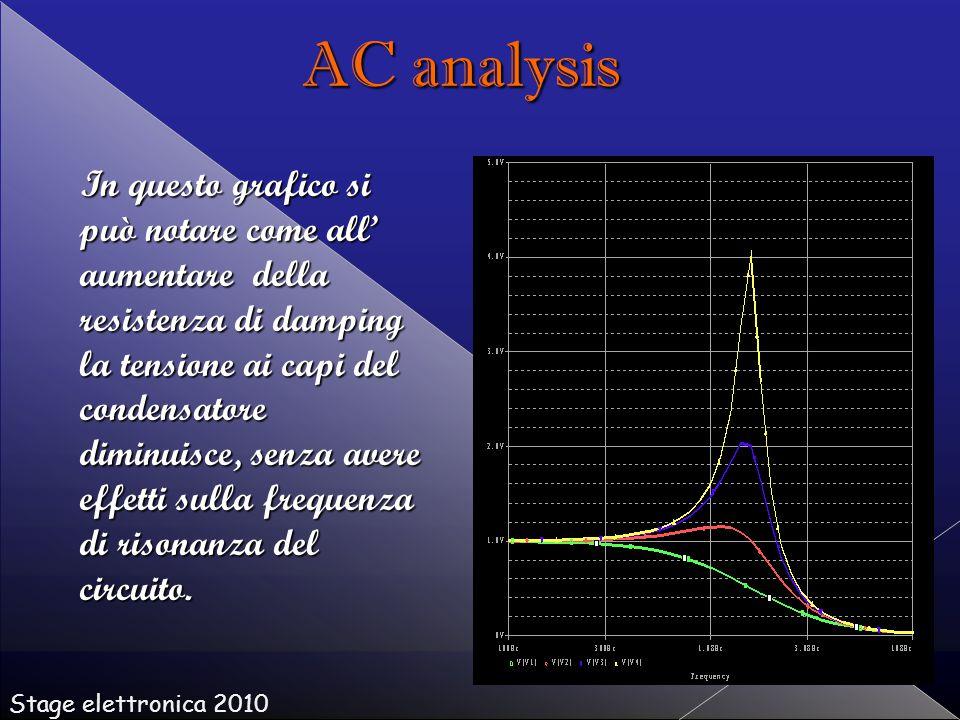 In questo grafico si può notare come all' aumentare della resistenza di damping la tensione ai capi del condensatore diminuisce, senza avere effetti sulla frequenza di risonanza del circuito.