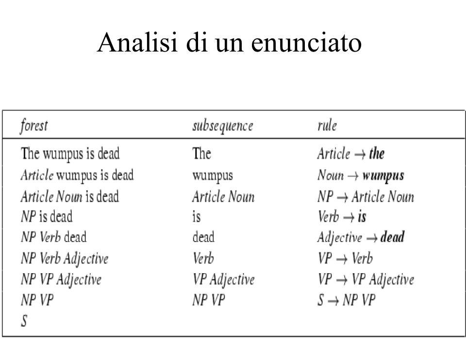 Descrivere grammatiche BNF (problemi) Descrive stringhe (senza significato) Descrive grammatiche libere da contesto S->NP VP Sostantivo-> odore … … …