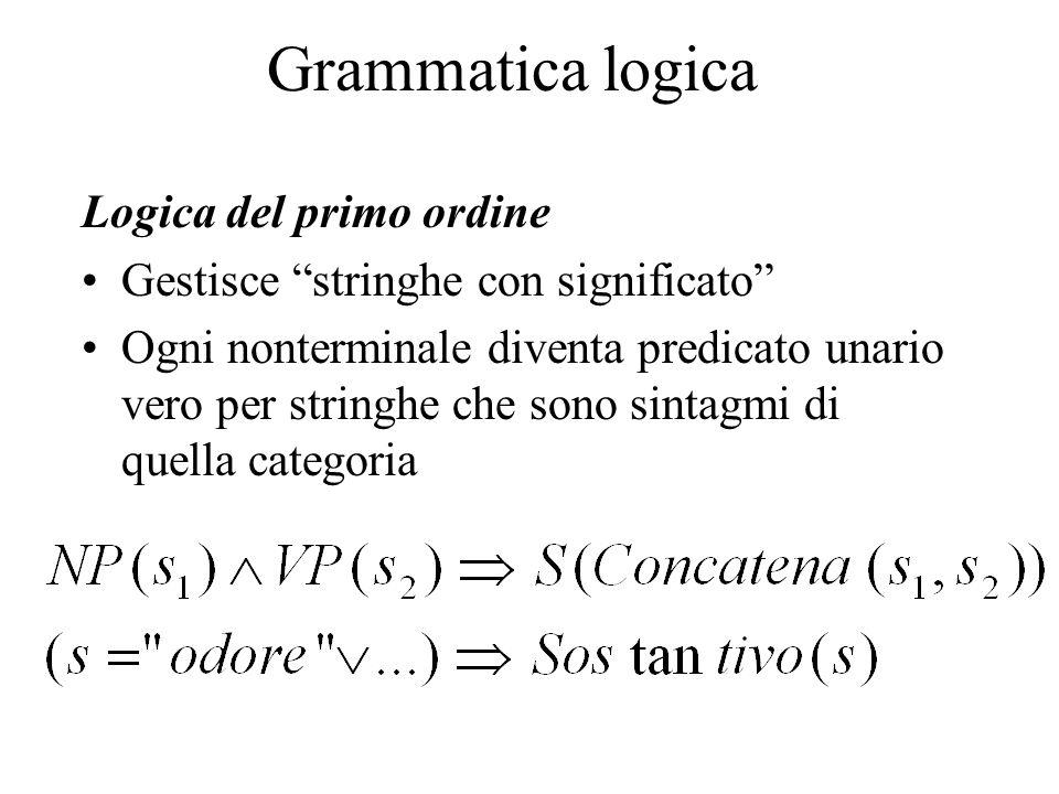 """Grammatica logica Logica del primo ordine Gestisce """"stringhe con significato"""" Ogni nonterminale diventa predicato unario vero per stringhe che sono si"""