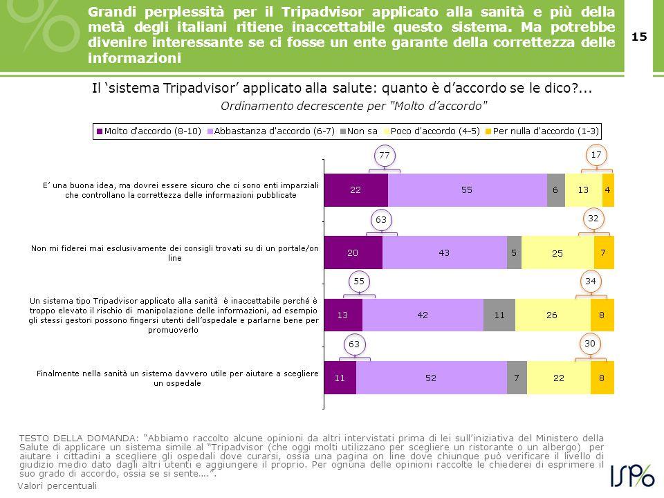 15 Grandi perplessità per il Tripadvisor applicato alla sanità e più della metà degli italiani ritiene inaccettabile questo sistema. Ma potrebbe diven