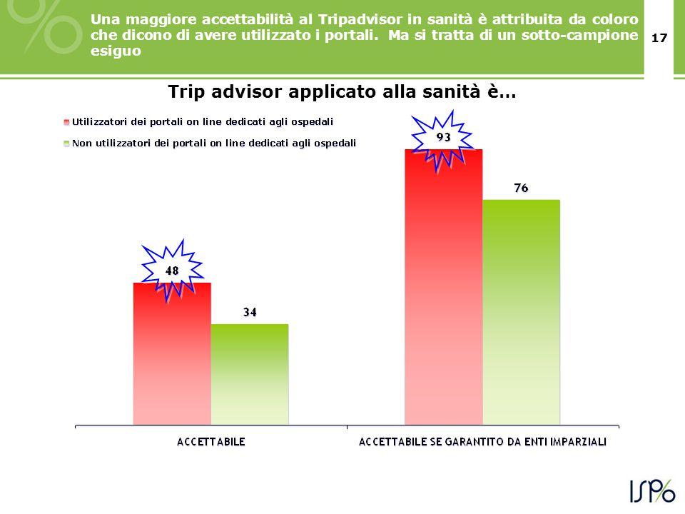 17 Trip advisor applicato alla sanità è… Una maggiore accettabilità al Tripadvisor in sanità è attribuita da coloro che dicono di avere utilizzato i portali.