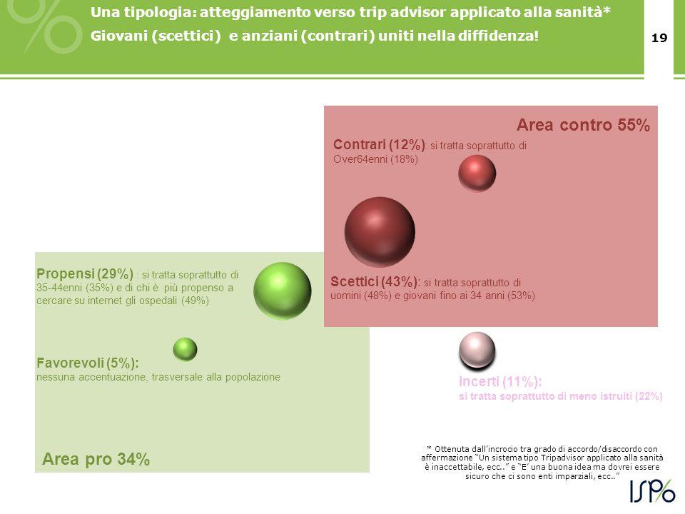 19 Area contro 55% Area pro 34% Una tipologia: atteggiamento verso trip advisor applicato alla sanità* Giovani (scettici) e anziani (contrari) uniti nella diffidenza.
