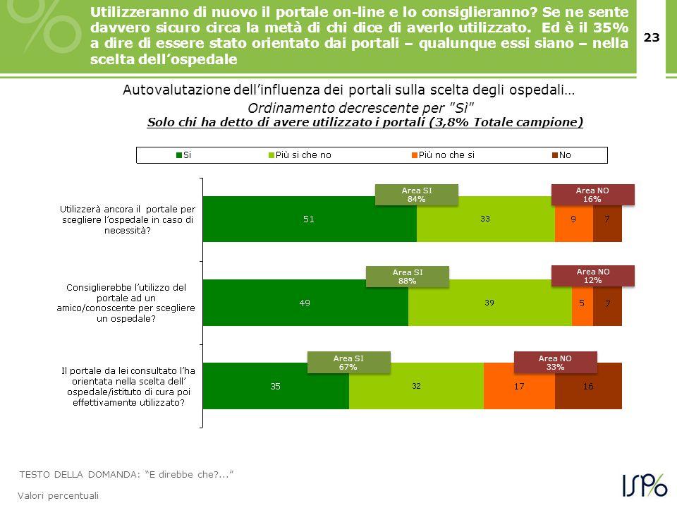 23 TESTO DELLA DOMANDA: E direbbe che ... Valori percentuali Autovalutazione dell'influenza dei portali sulla scelta degli ospedali… Ordinamento decrescente per Sì Solo chi ha detto di avere utilizzato i portali (3,8% Totale campione) Area SI 84% Area SI 84% Area NO 16% Area NO 16% Area SI 88% Area SI 88% Area SI 67% Area SI 67% Area NO 12% Area NO 12% Area NO 33% Area NO 33% Utilizzeranno di nuovo il portale on-line e lo consiglieranno.
