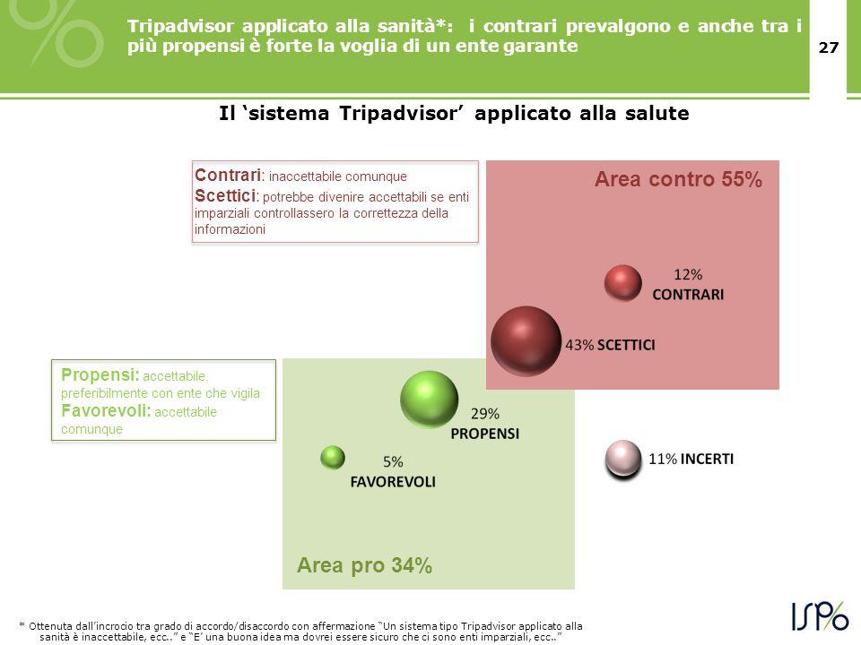 27 Area contro 55% Area pro 34% Tripadvisor applicato alla sanità*: i contrari prevalgono e anche tra i più propensi è forte la voglia di un ente gara