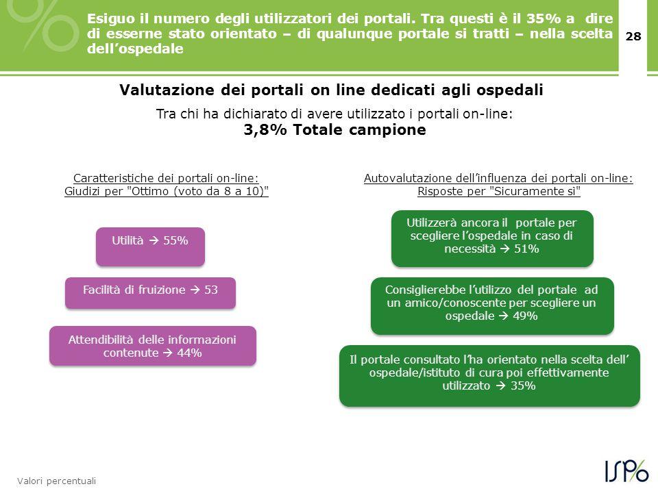 28 Esiguo il numero degli utilizzatori dei portali. Tra questi è il 35% a dire di esserne stato orientato – di qualunque portale si tratti – nella sce