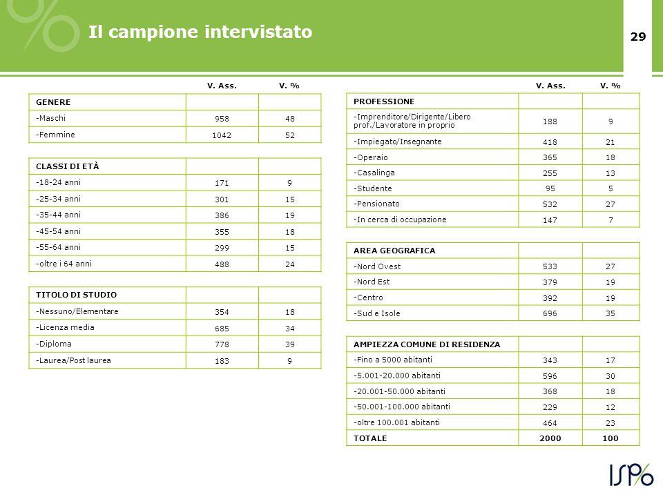 29 Il campione intervistato V. Ass.V. % GENERE -Maschi 95848 -Femmine 104252 CLASSI DI ETÀ -18-24 anni 1719 -25-34 anni 30115 -35-44 anni 38619 -45-54