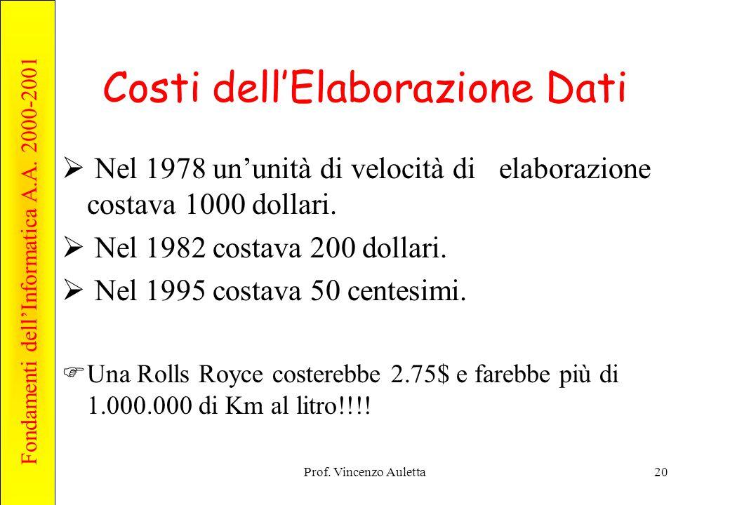 Fondamenti dell'Informatica A.A. 2000-2001 Prof. Vincenzo Auletta20 Costi dell'Elaborazione Dati  Nel 1978 un'unità di velocità di elaborazione costa