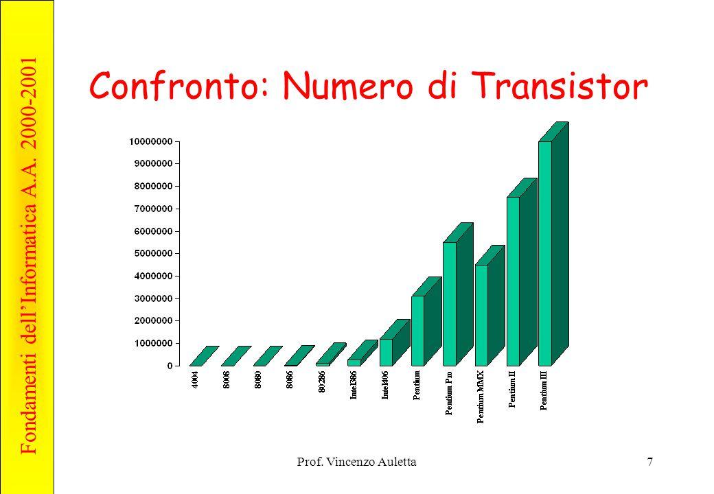 Fondamenti dell'Informatica A.A. 2000-2001 Prof. Vincenzo Auletta7 Confronto: Numero di Transistor